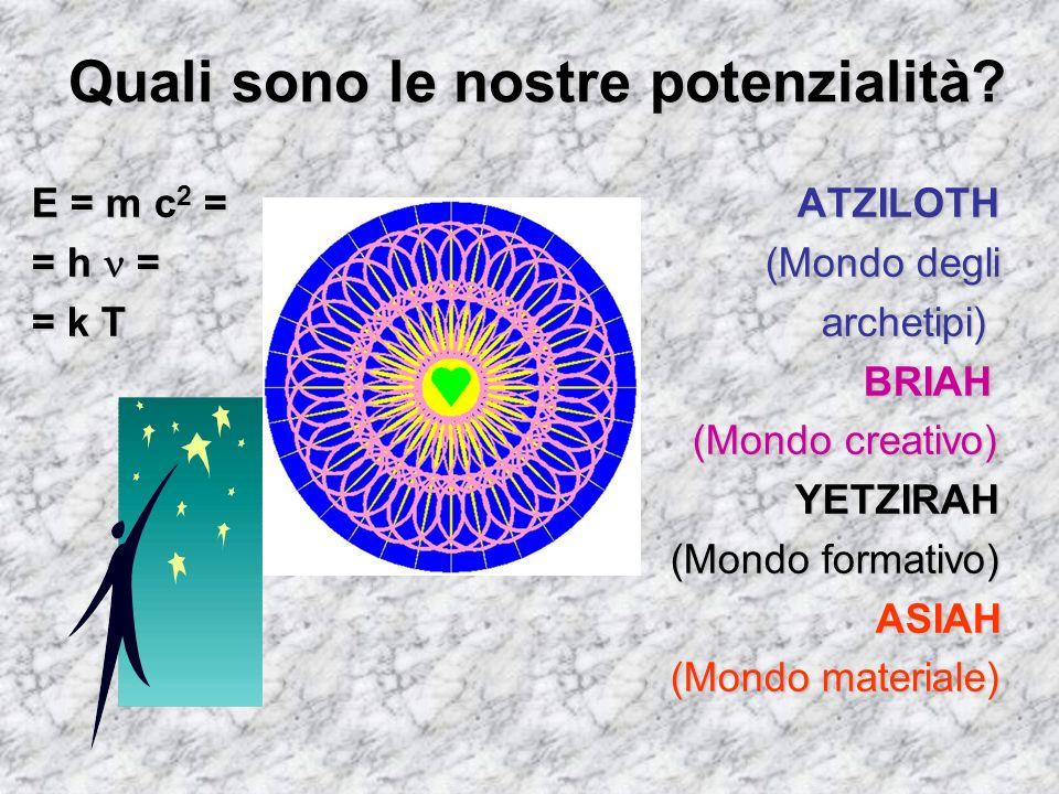 Quali sono le nostre potenzialità? E = m c 2 = ATZILOTH = h = (Mondo degli = k T archetipi) BRIAH BRIAH (Mondo creativo) (Mondo creativo) YETZIRAH YET