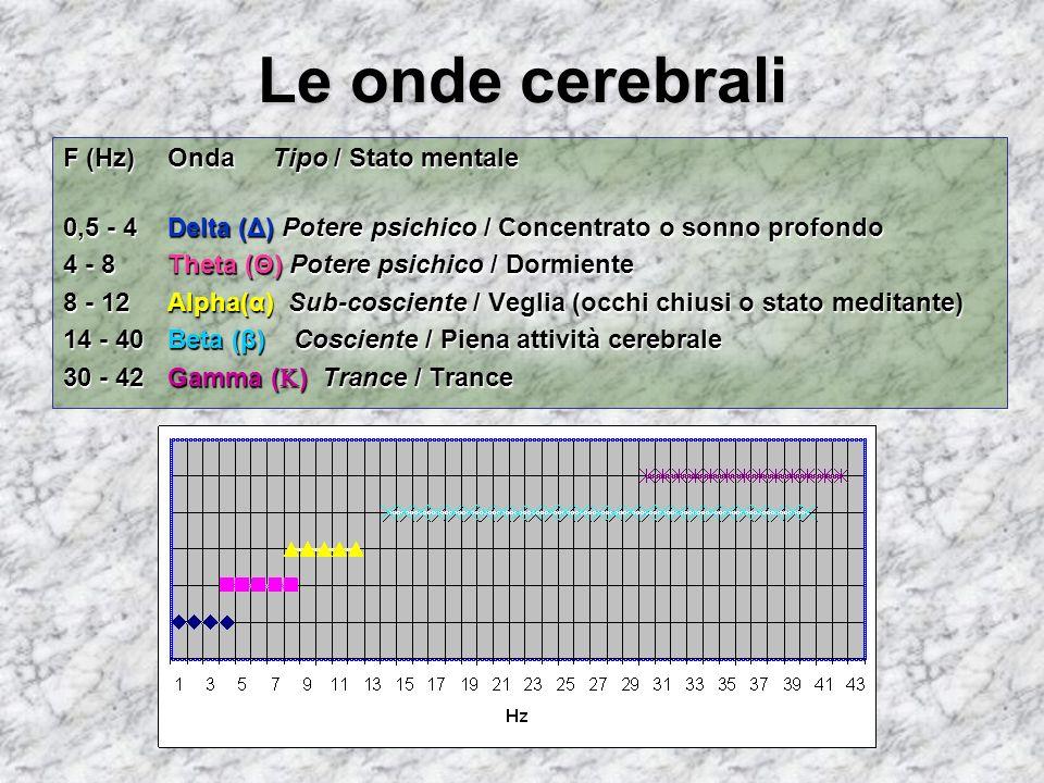 Le onde cerebrali F (Hz) OndaTipo / Stato mentale 0,5 - 4 Delta (Δ) Potere psichico / Concentrato o sonno profondo 4 - 8 Theta (Θ) Potere psichico / D