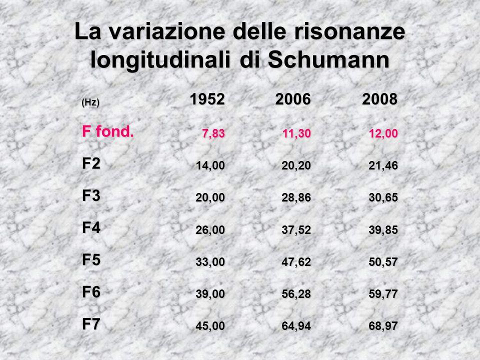 La variazione delle risonanze longitudinali di Schumann (Hz)195220062008 F fond. 7,8311,3012,00 F214,0020,2021,46 F320,0028,8630,65 F426,0037,5239,85