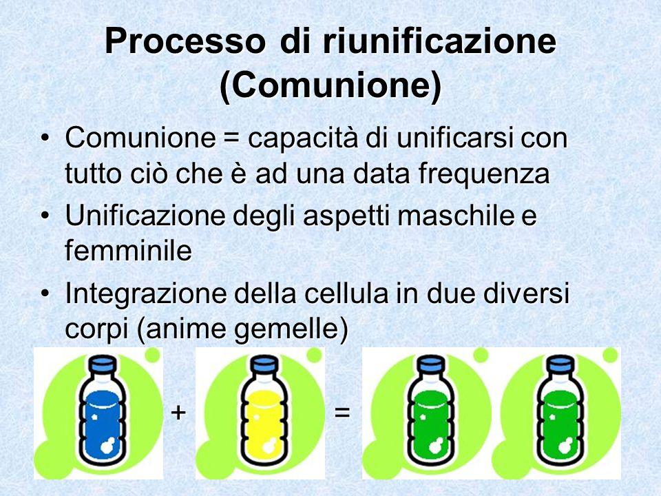 15 Processo di riunificazione (Comunione) Comunione = capacità di unificarsi con tutto ciò che è ad una data frequenzaComunione = capacità di unificar