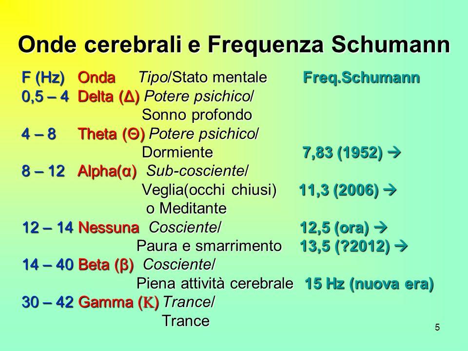 5 Onde cerebrali e Frequenza Schumann F (Hz) Onda Tipo/Stato mentale Freq.Schumann 0,5 – 4 Delta (Δ) Potere psichico/ Sonno profondo Sonno profondo 4 – 8 Theta (Θ) Potere psichico/ Dormiente7,83 (1952) Dormiente7,83 (1952) 8 – 12 Alpha(α) Sub-cosciente/ Veglia(occhi chiusi) 11,3 (2006) Veglia(occhi chiusi) 11,3 (2006) o Meditante o Meditante 12 – 14 Nessuna Cosciente/ 12,5 (ora) 12 – 14 Nessuna Cosciente/ 12,5 (ora) Paura e smarrimento 13,5 (?2012) Paura e smarrimento 13,5 (?2012) 14 – 40 Beta (β) Cosciente/ Piena attività cerebrale 15 Hz (nuova era) Piena attività cerebrale 15 Hz (nuova era) 30 – 42 Gamma ( )Trance/ Trance