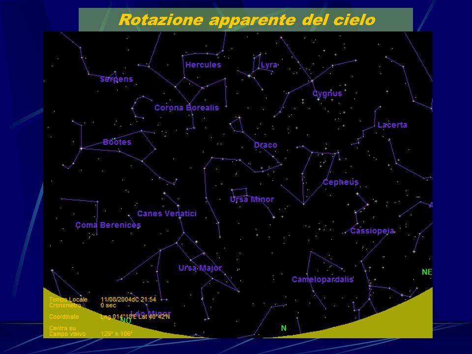 Rotazione apparente del cielo