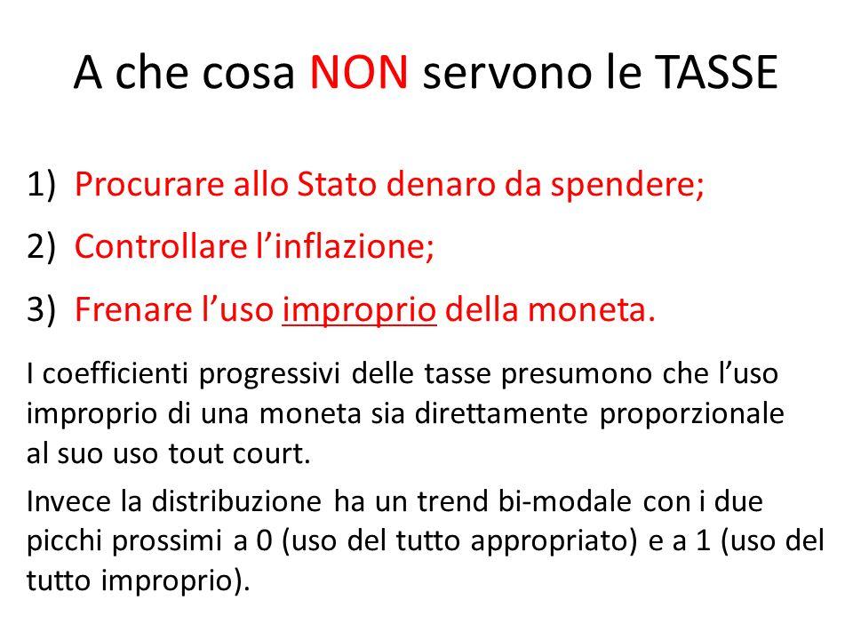A che cosa NON servono le TASSE 1) Procurare allo Stato denaro da spendere; 2) Controllare linflazione; 3) Frenare luso improprio della moneta.