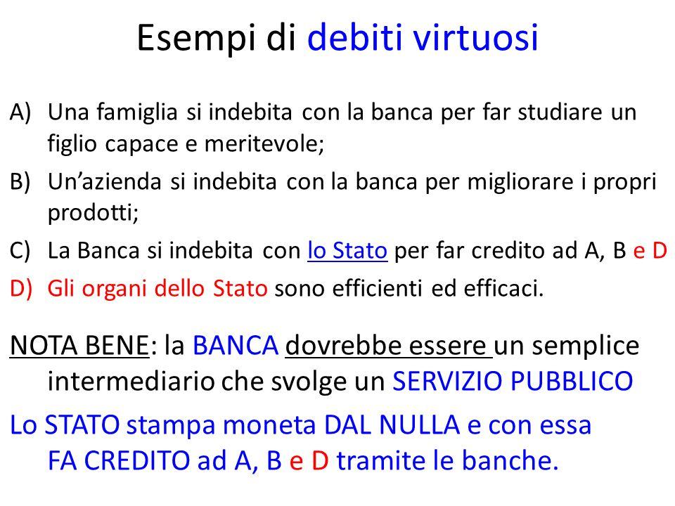 Esempi di debiti virtuosi A)Una famiglia si indebita con la banca per far studiare un figlio capace e meritevole; B)Unazienda si indebita con la banca per migliorare i propri prodotti; C)La Banca si indebita con lo Stato per far credito ad A, B e D D)Gli organi dello Stato sono efficienti ed efficaci.