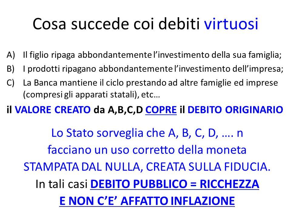 Cosa succede coi debiti virtuosi A)Il figlio ripaga abbondantemente linvestimento della sua famiglia; B)I prodotti ripagano abbondantemente linvestimento dellimpresa; C)La Banca mantiene il ciclo prestando ad altre famiglie ed imprese (compresi gli apparati statali), etc… il VALORE CREATO da A,B,C,D COPRE il DEBITO ORIGINARIO Lo Stato sorveglia che A, B, C, D, ….