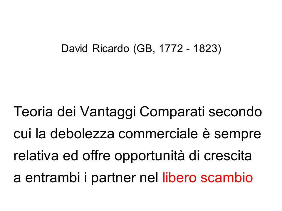 David Ricardo (GB, 1772 - 1823) Teoria dei Vantaggi Comparati secondo cui la debolezza commerciale è sempre relativa ed offre opportunità di crescita a entrambi i partner nel libero scambio