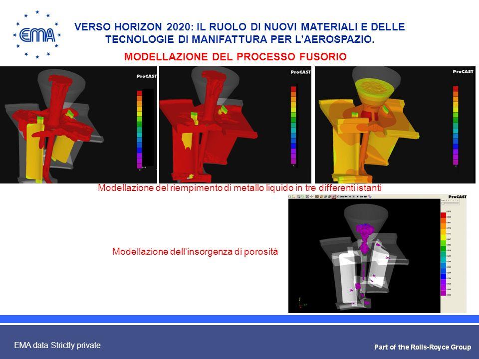 11 EMA data Strictly private MODELLAZIONE DEL PROCESSO FUSORIO VERSO HORIZON 2020: IL RUOLO DI NUOVI MATERIALI E DELLE TECNOLOGIE DI MANIFATTURA PER L