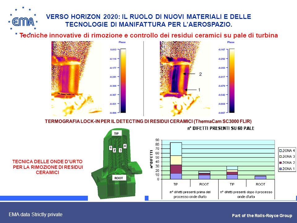 16 EMA data Strictly private VERSO HORIZON 2020: IL RUOLO DI NUOVI MATERIALI E DELLE TECNOLOGIE DI MANIFATTURA PER LAEROSPAZIO. Tecniche innovative di