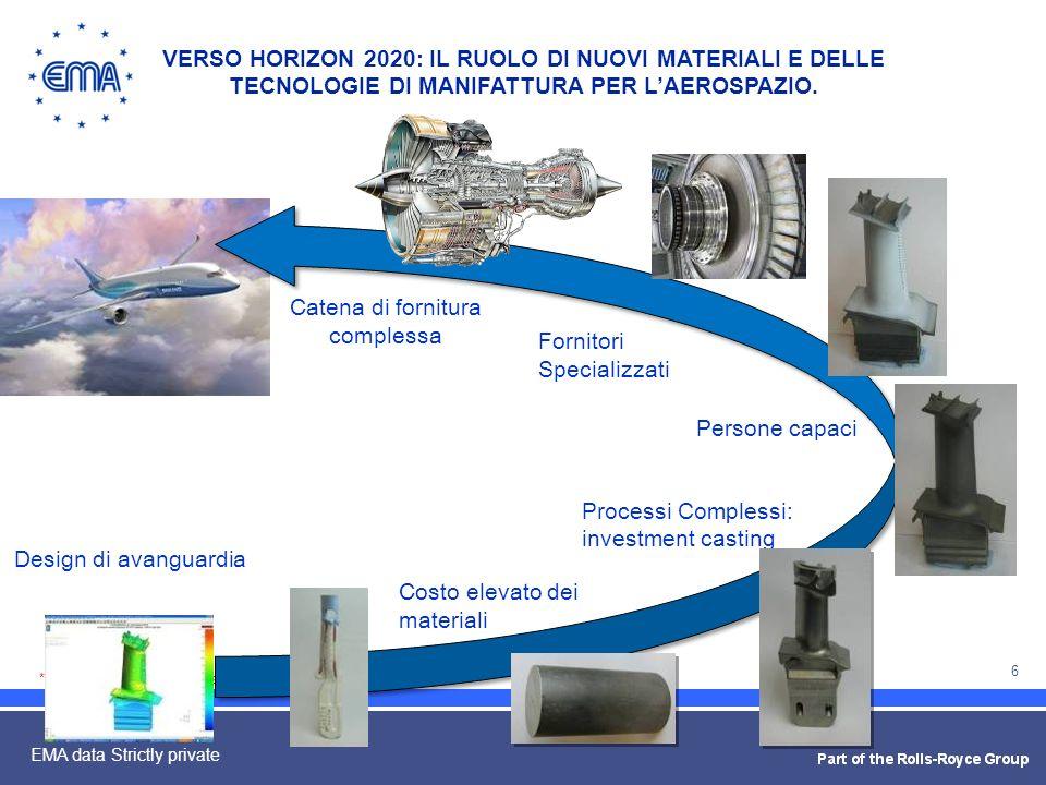 7 EMA data Strictly private LA TECNOLOGIA: LINVESTMENT CASTING VERSO HORIZON 2020: IL RUOLO DI NUOVI MATERIALI E DELLE TECNOLOGIE DI MANIFATTURA PER LAEROSPAZIO.