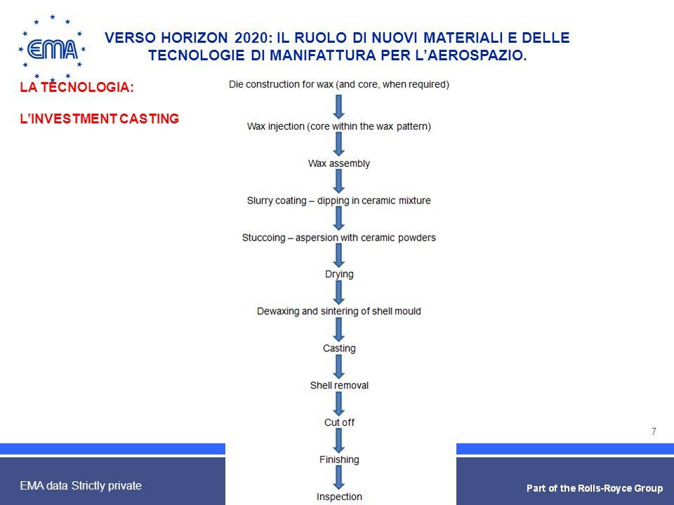 7 EMA data Strictly private LA TECNOLOGIA: LINVESTMENT CASTING VERSO HORIZON 2020: IL RUOLO DI NUOVI MATERIALI E DELLE TECNOLOGIE DI MANIFATTURA PER L