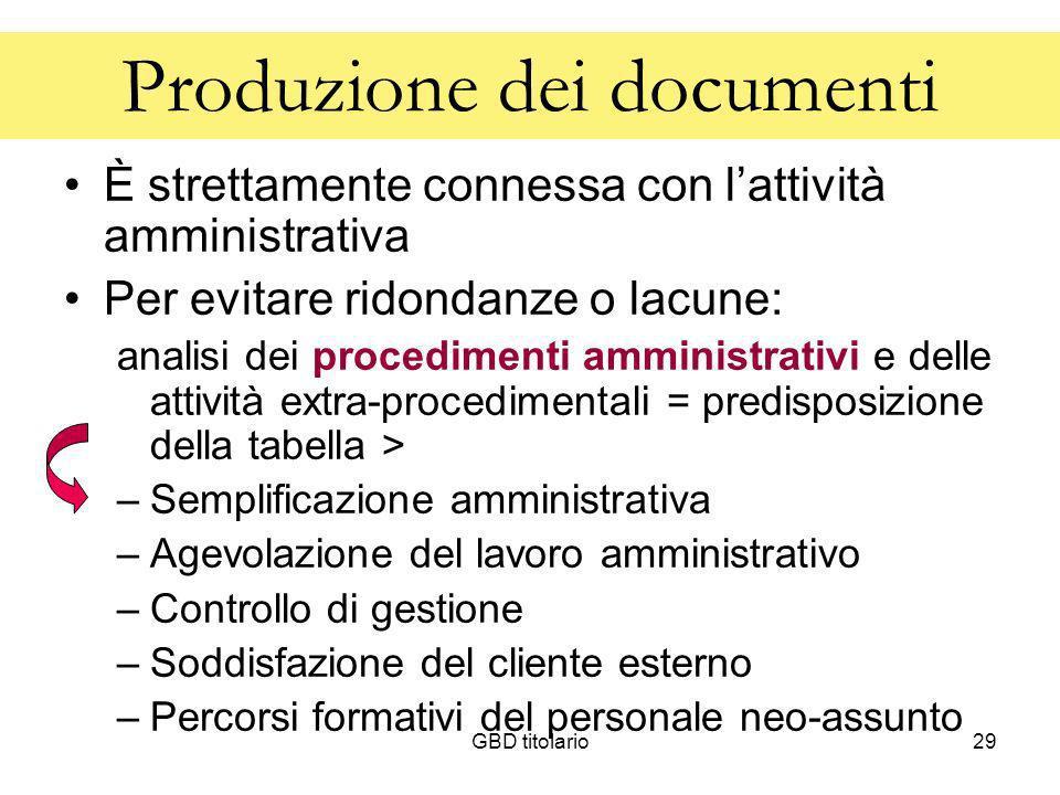 GBD titolario29 Produzione dei documenti È strettamente connessa con lattività amministrativa Per evitare ridondanze o lacune: analisi dei procediment