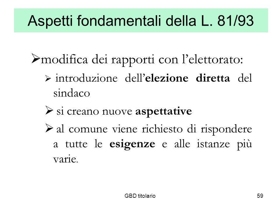 GBD titolario59 Aspetti fondamentali della L. 81/93 modifica dei rapporti con lelettorato: introduzione dellelezione diretta del sindaco si creano nuo