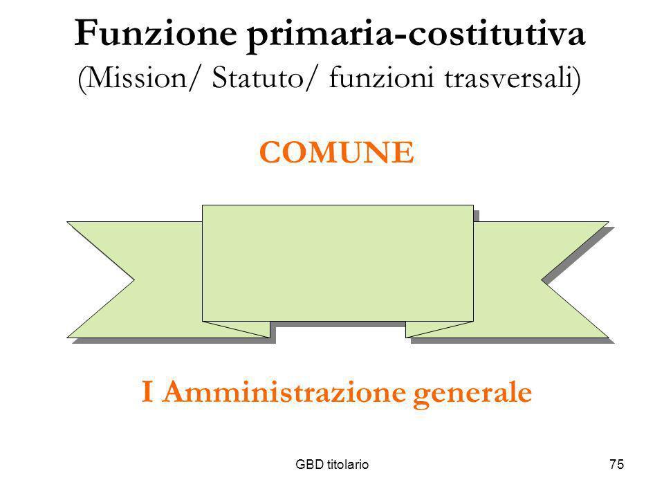 GBD titolario75 Funzione primaria-costitutiva (Mission/ Statuto/ funzioni trasversali) COMUNE I Amministrazione generale