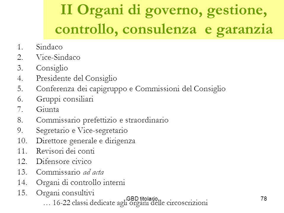 GBD titolario78 II Organi di governo, gestione, controllo, consulenza e garanzia 1.Sindaco 2.Vice-Sindaco 3.Consiglio 4.Presidente del Consiglio 5.Con
