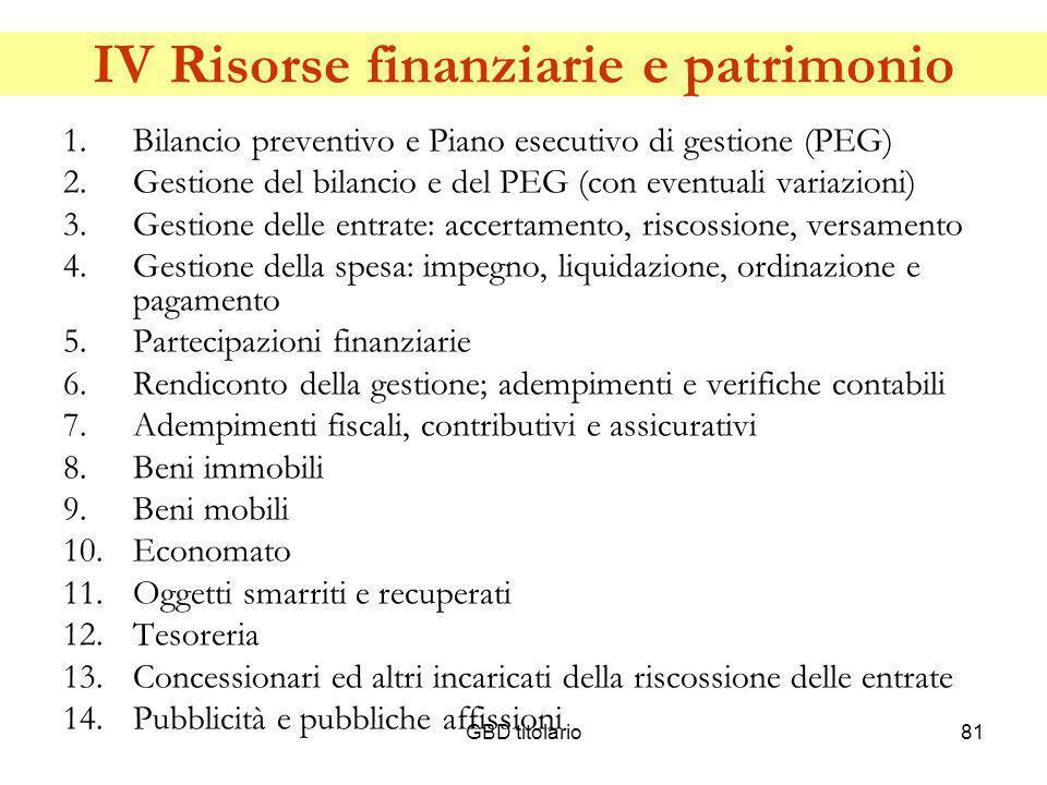 GBD titolario81 IV Risorse finanziarie e patrimonio 1.Bilancio preventivo e Piano esecutivo di gestione (PEG) 2.Gestione del bilancio e del PEG (con e