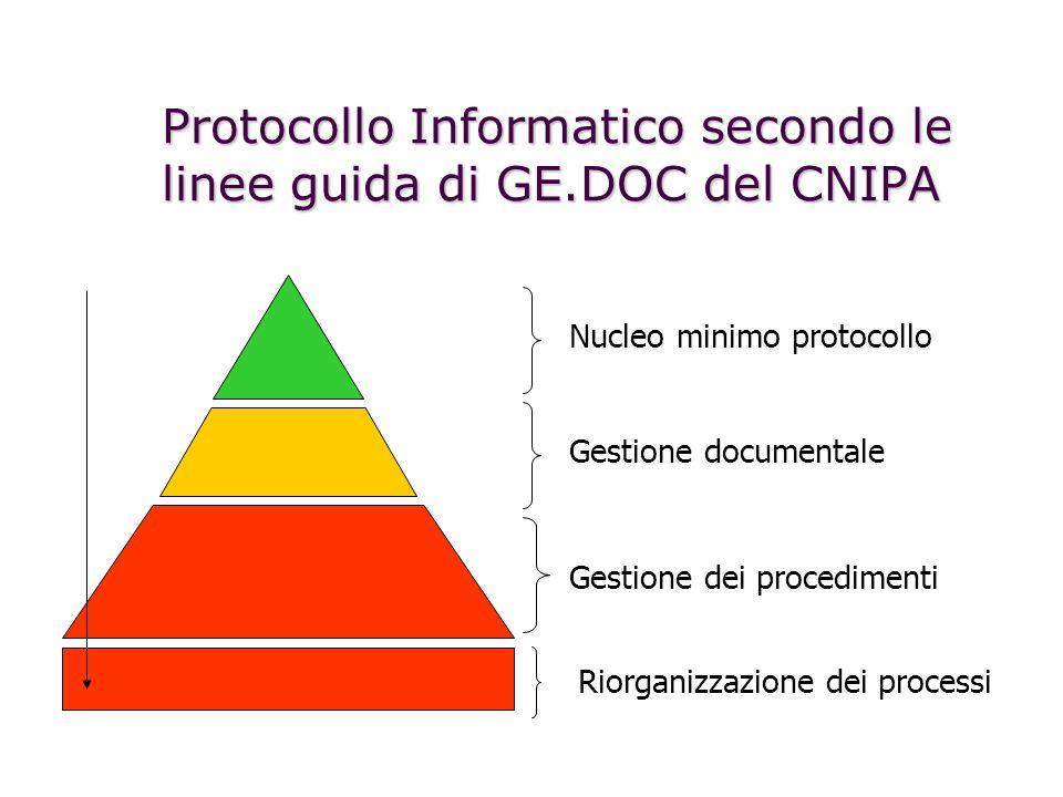 Protocollo Informatico secondo le linee guida di GE.DOC del CNIPA Nucleo minimo protocollo Gestione documentale Gestione dei procedimenti Riorganizzazione dei processi