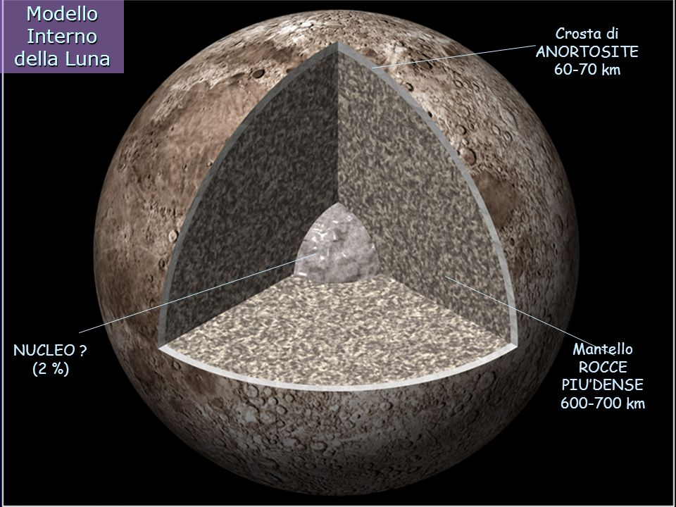 Modello Interno della Luna Crosta di ANORTOSITE 60-70 km Mantello ROCCE PIUDENSE 600-700 km NUCLEO ? (2 %)