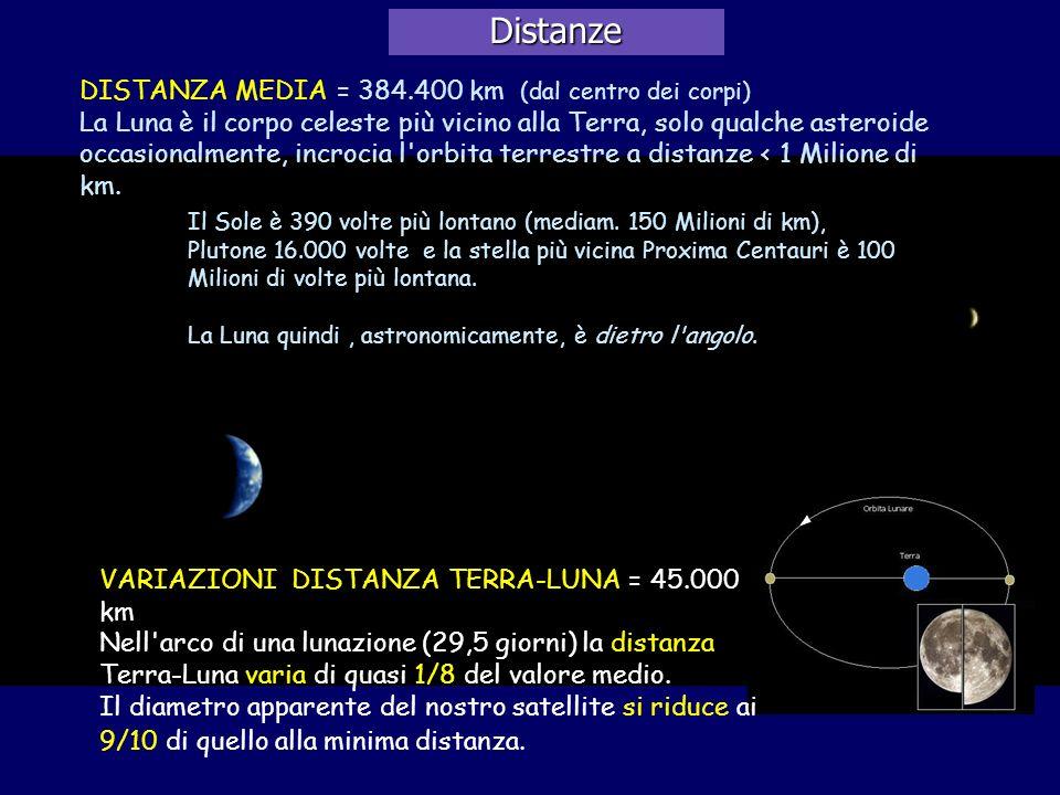 Distanze VARIAZIONI DISTANZA TERRA-LUNA = 45.000 km Nell'arco di una lunazione (29,5 giorni) la distanza Terra-Luna varia di quasi 1/8 del valore medi