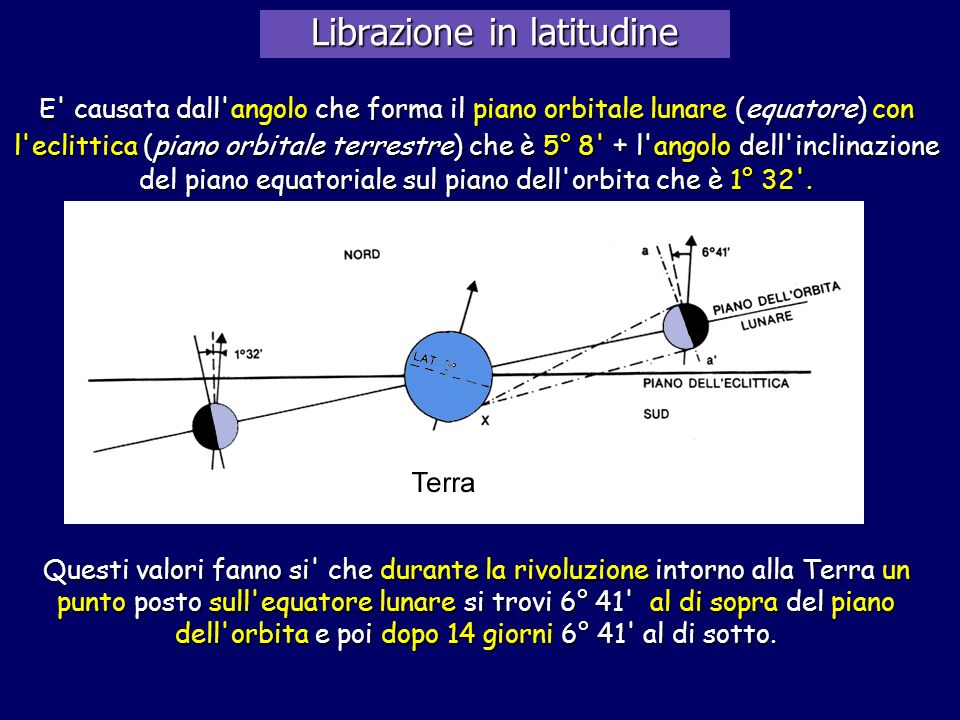 Librazione in latitudine E' causata dall'angolo che forma il piano orbitale lunare (equatore) con l'eclittica (piano orbitale terrestre) che è 5° 8' +