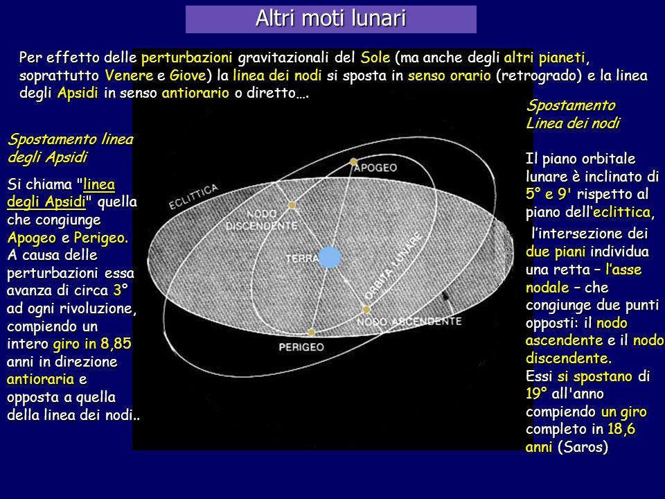 Altri moti lunari Per effetto delle perturbazioni gravitazionali del Sole (ma anche degli altri pianeti, soprattutto Venere e Giove) la linea dei nodi
