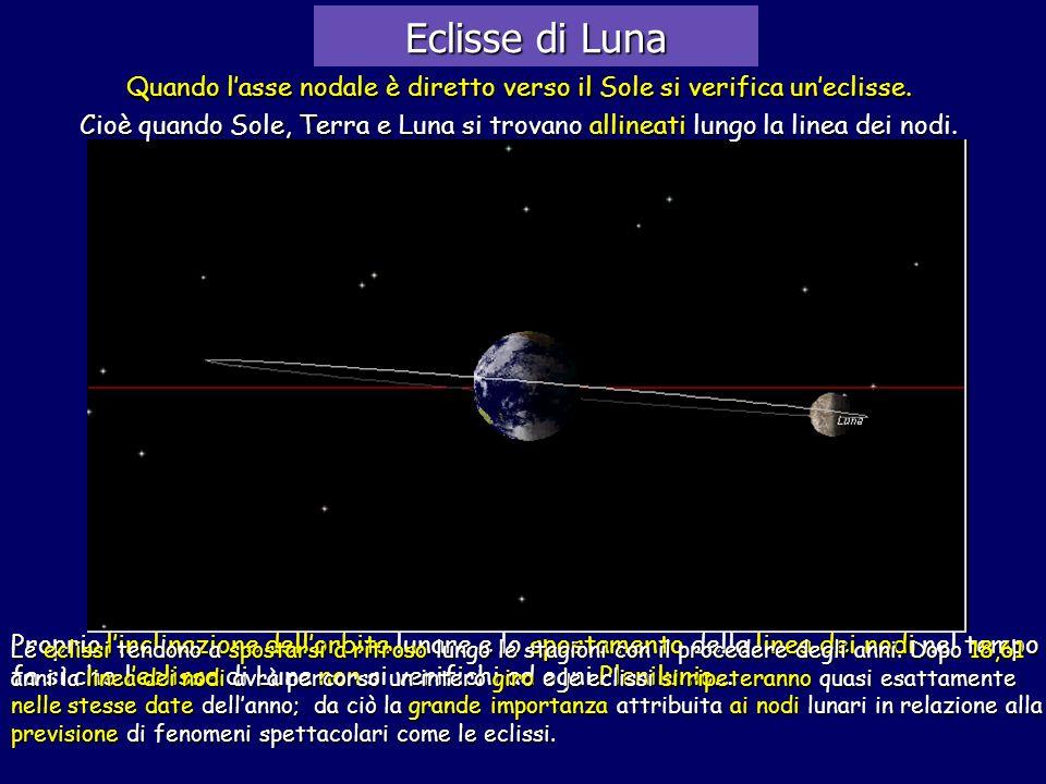 Eclisse di Luna Quando lasse nodale è diretto verso il Sole si verifica uneclisse. Cioè quando Sole, Terra e Luna si trovano allineati lungo la linea