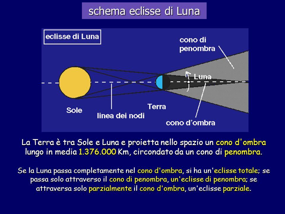 La Terra è tra Sole e Luna e proietta nello spazio un cono d'ombra lungo in media 1.376.000 Km, circondato da un cono di penombra. Se la Luna passa co