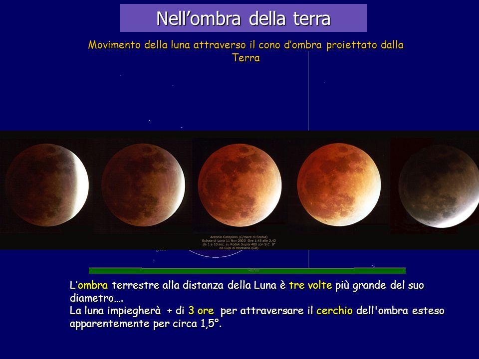 Nellombra della terra Movimento della luna attraverso il cono dombra proiettato dalla Terra Lombra terrestre alla distanza della Luna è tre volte più