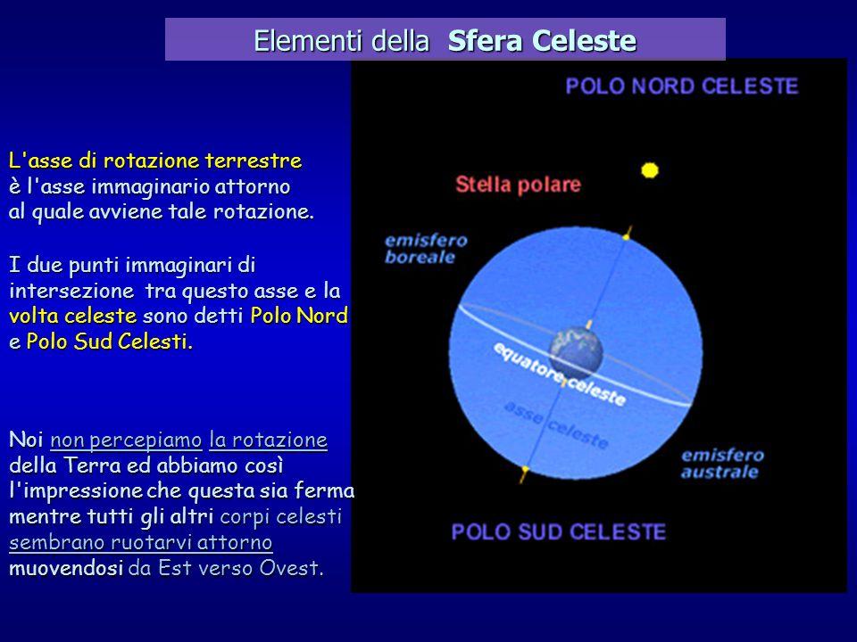 L'asse di rotazione terrestre è l'asse immaginario attorno al quale avviene tale rotazione. I due punti immaginari di intersezione tra questo asse e l