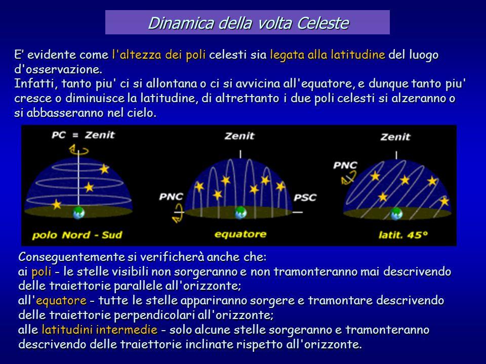 Dinamica della volta Celeste E evidente come l'altezza dei poli celesti sia legata alla latitudine del luogo d'osservazione. Infatti, tanto piu' ci si