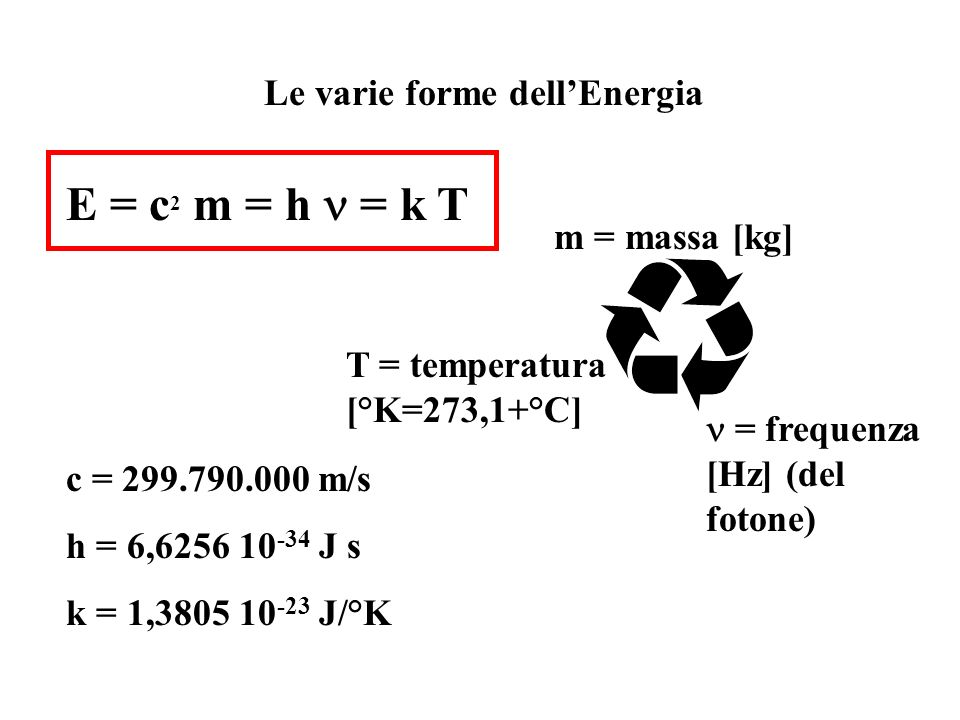 E = c 2 m = h = k T c = 299.790.000 m/s h = 6,6256 10 -34 J s k = 1,3805 10 -23 J/°K Le varie forme dellEnergia m = massa [kg] = frequenza [Hz] (del fotone) T = temperatura [°K=273,1+°C]
