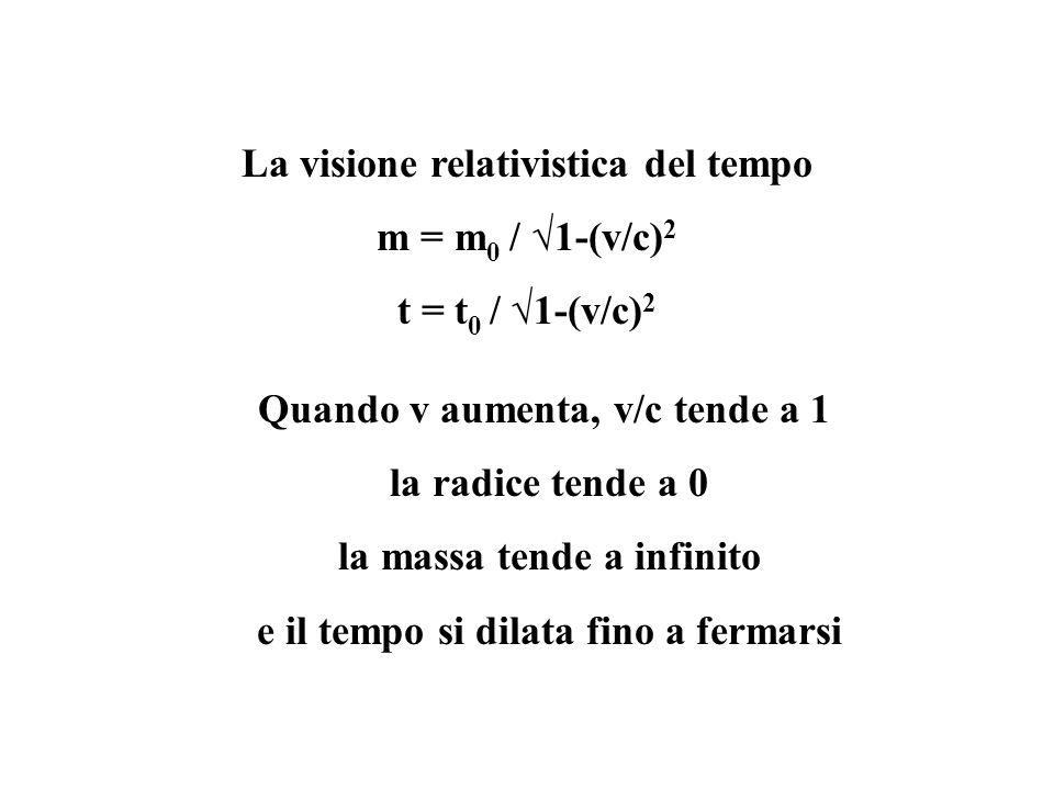 La visione relativistica del tempo m = m 0 / 1-(v/c) 2 t = t 0 / 1-(v/c) 2 Quando v aumenta, v/c tende a 1 la radice tende a 0 la massa tende a infinito e il tempo si dilata fino a fermarsi