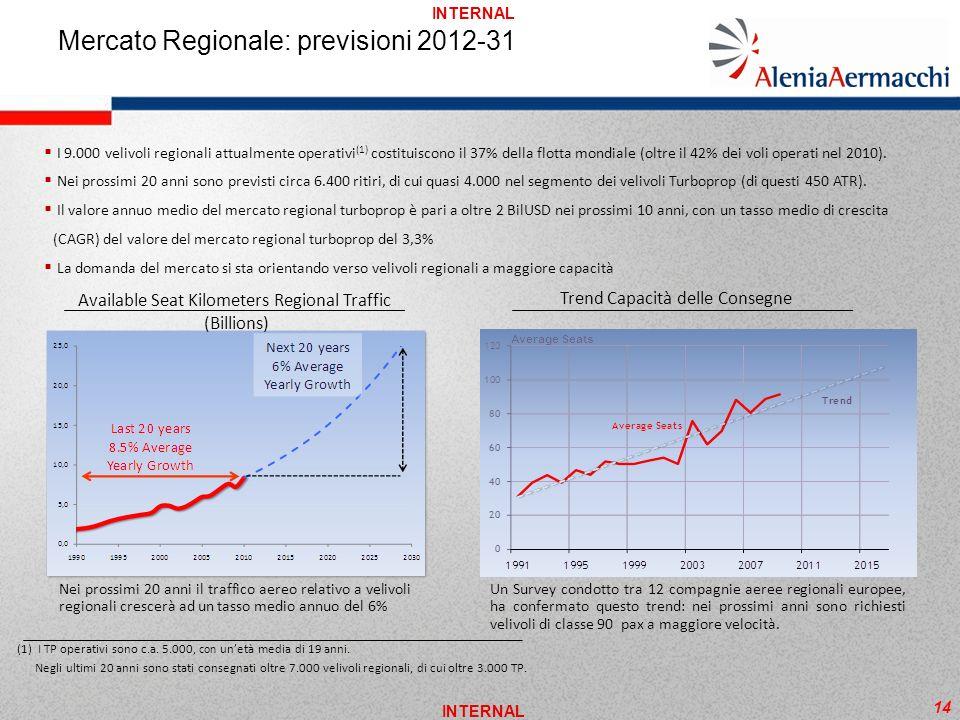 INTERNAL Mercato Regionale: previsioni 2012-31 Available Seat Kilometers Regional Traffic (Billions) Nei prossimi 20 anni il traffico aereo relativo a