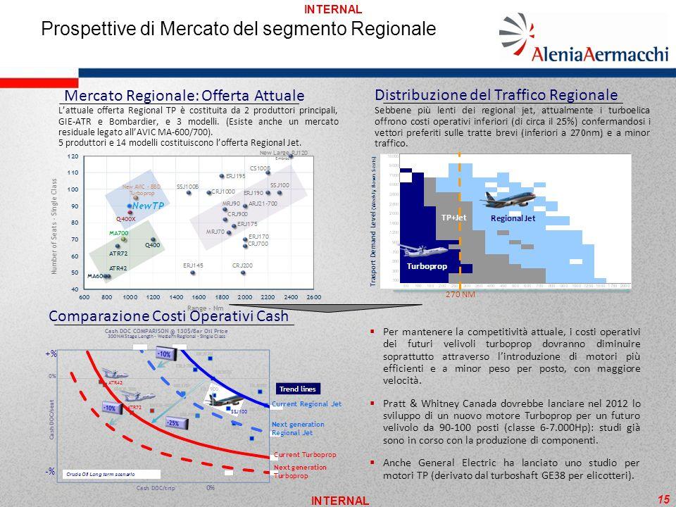 INTERNAL Prospettive di Mercato del segmento Regionale Distribuzione del Traffico Regionale 270 NM Comparazione Costi Operativi Cash Per mantenere la
