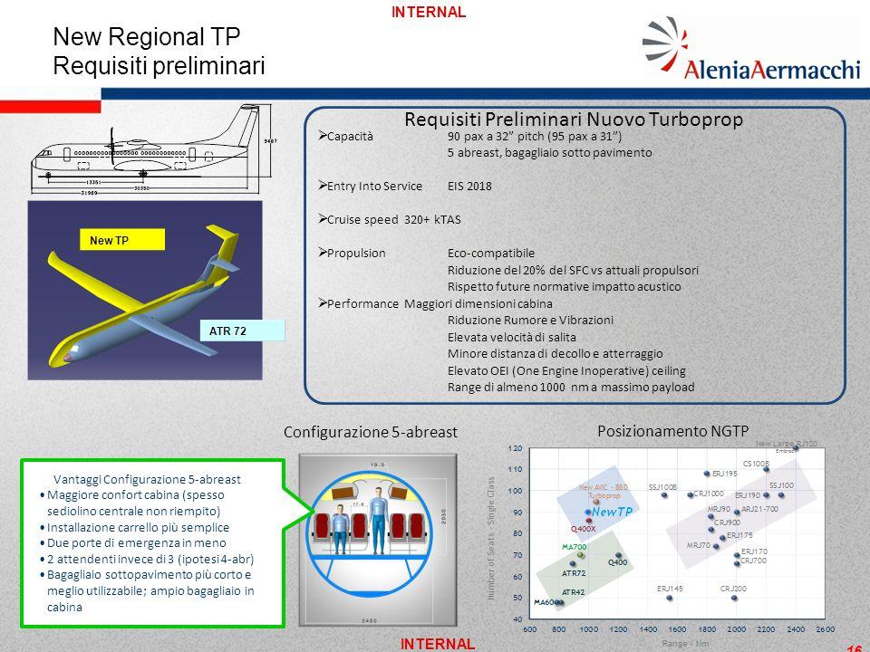 INTERNAL Requisiti Preliminari Nuovo Turboprop Vantaggi Configurazione 5-abreast Maggiore confort cabina (spesso sediolino centrale non riempito) Inst