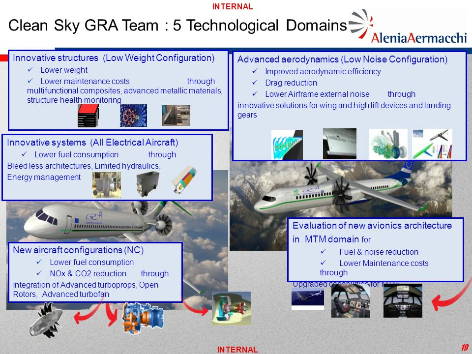 INTERNAL 19 Clean Sky GRA Team : 5 Technological Domains Innovative systems (All Electrical Aircraft) Lower fuel consumption through Bleed less archit