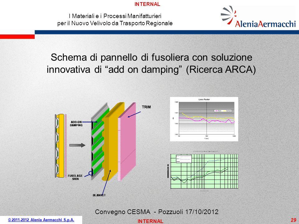 INTERNAL 29 I Materiali e i Processi Manifatturieri per il Nuovo Velivolo da Trasporto Regionale Convegno CESMA - Pozzuoli 17/10/2012 Schema di pannel