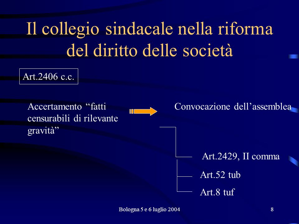 Bologna 5 e 6 luglio 200419 Il collegio sindacale nella riforma del diritto delle società A) il controllo del collegio sindacale si estende a tutta lattività sociale, ivi compresa lattività della assemblea V.
