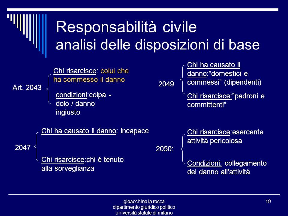 gioacchino la rocca dipartimento giuridico politico università statale di milano 19 Responsabilità civile analisi delle disposizioni di base Art.