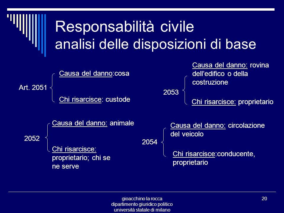 gioacchino la rocca dipartimento giuridico politico università statale di milano 20 Responsabilità civile analisi delle disposizioni di base Art.