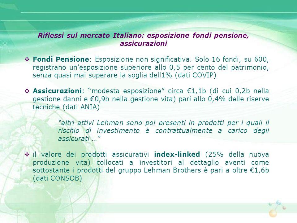 Riflessi sul mercato Italiano: esposizione fondi pensione, assicurazioni Fondi Pensione: Esposizione non significativa. Solo 16 fondi, su 600, registr