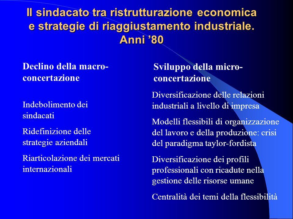 Il sindacato tra ristrutturazione economica e strategie di riaggiustamento industriale. Anni 80 Indebolimento dei sindacati Ridefinizione delle strate