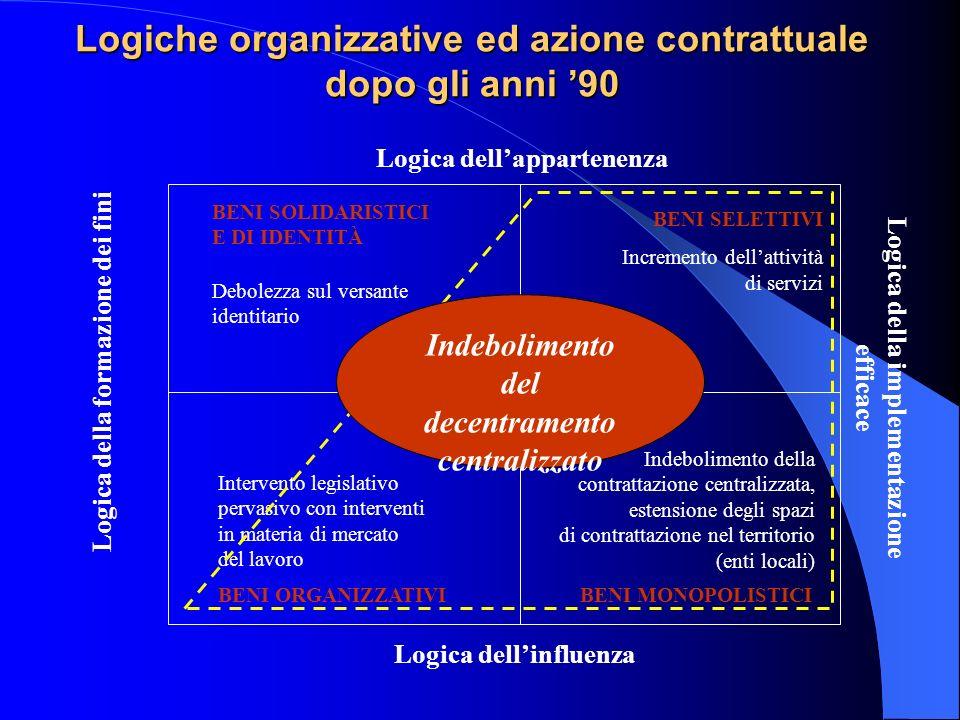 Logiche organizzative ed azione contrattuale dopo gli anni 90 Logica dellappartenenza Logica dellinfluenza Logica della formazione dei fini Logica del