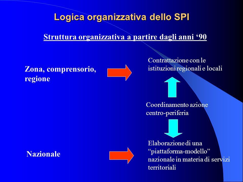 Logica organizzativa dello SPI Struttura organizzativa a partire dagli anni 90 Elaborazione di una piattaforma-modello nazionale in materia di servizi