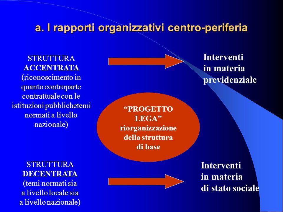 a. I rapporti organizzativi centro-periferia STRUTTURA ACCENTRATA (riconoscimento in quanto controparte contrattuale con le istituzioni pubblichetemi