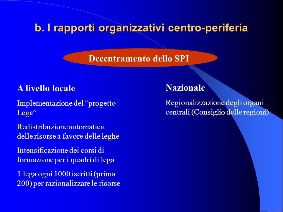 b. I rapporti organizzativi centro-periferia Decentramento dello SPI A livello locale Implementazione del progetto Lega Redistribuzione automatica del