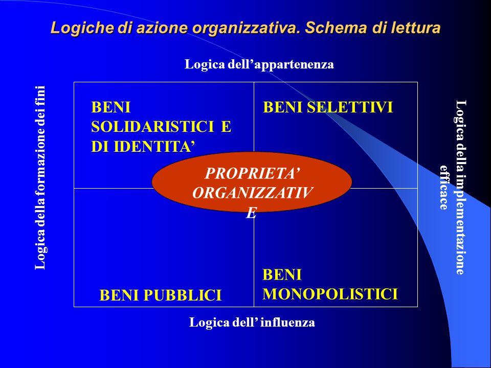 Logiche di azione organizzativa. Schema di lettura Logica dellappartenenza Logica dell influenza Logica della formazione dei fini Logica della impleme