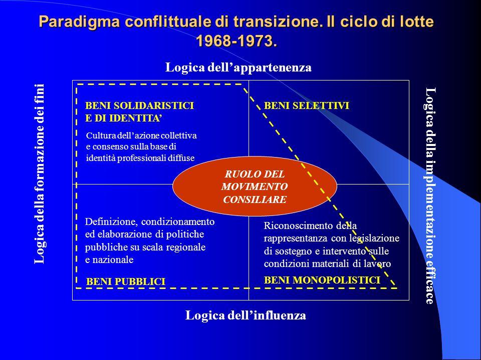 Logica dellappartenenza Logica dellinfluenza Logica della formazione dei fini Logica della implementazione efficace BENI PUBBLICI Riconoscimento della