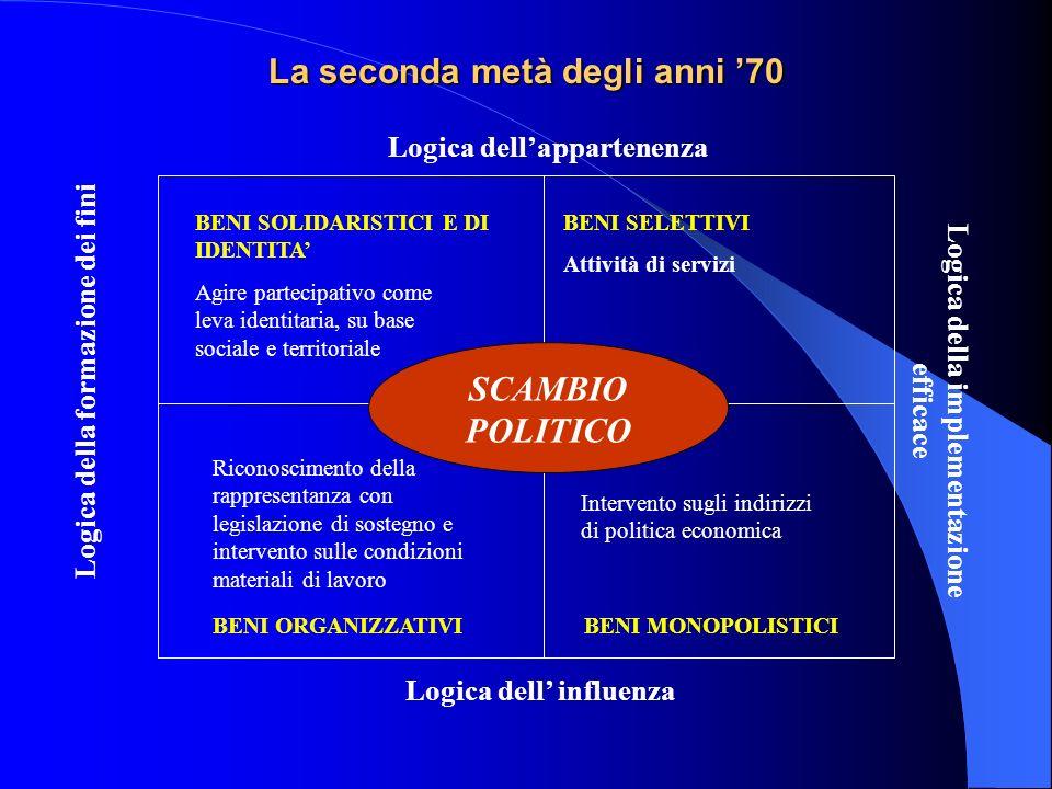 La seconda metà degli anni 70 Logica dellappartenenza Logica dell influenza Logica della formazione dei fini Logica della implementazione efficace BEN