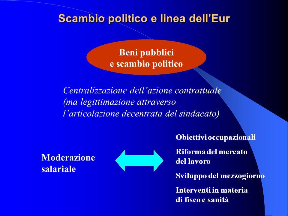 Scambio politico e linea dellEur Beni pubblici e scambio politico Centralizzazione dellazione contrattuale (ma legittimazione attraverso larticolazion