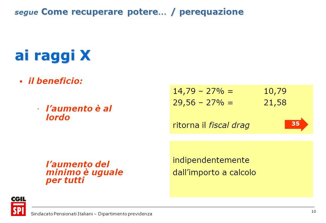 10 Sindacato Pensionati Italiani – Dipartimento previdenza ai raggi X 14,79 – 27% = 10,79 29,56 – 27% = 21,58 ritorna il fiscal drag laumento del minimo è uguale per tutti Come recuperare potere … / perequazione segue Come recuperare potere … / perequazione 35 indipendentemente dallimporto a calcolo il beneficio: laumento è al lordo